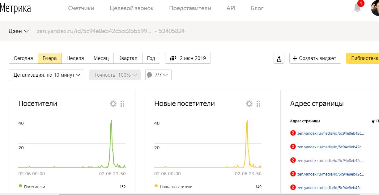 Яндекс Метрика для Дзен