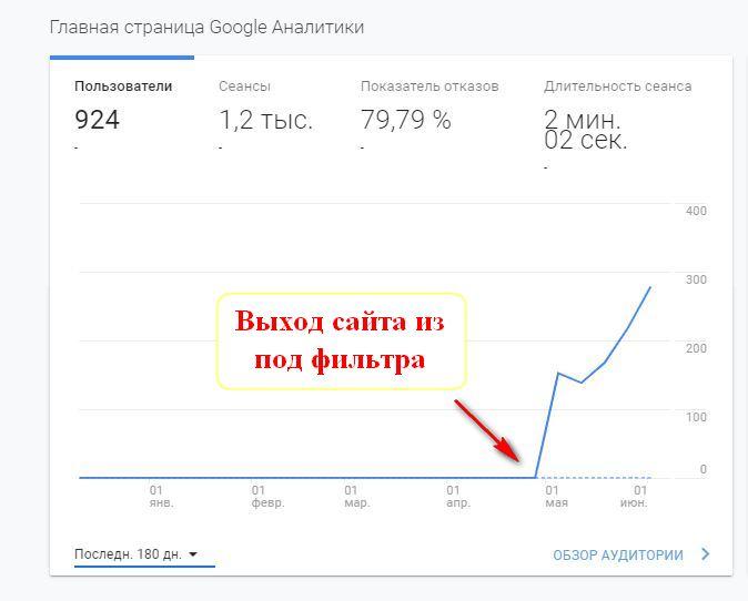 Выход из песочницы Яндекс